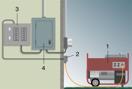 Installing A Portable Generator Outlet On Your Home Getting Older. Wiring. Main Generator Breaker Box Wiring Diagram At Scoala.co